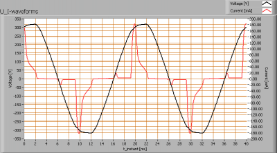 cde_8w_dimmable_ww_u_i_waveforms