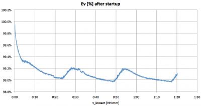 ipletters_ledmodules_startupeffect
