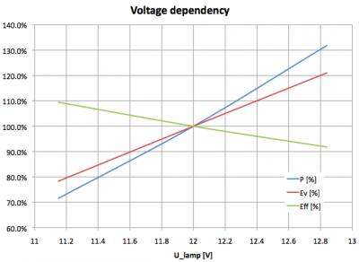ipletters_ledmodules_voltagedependency_12v