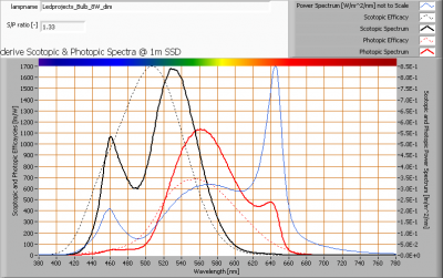 ledprojects_bulb_8w_dim_s_and_p_spectra_at_1m_distance