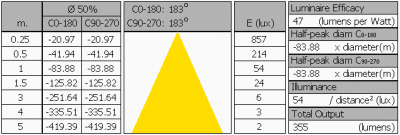 ledprojects_bulb_8w_dim_summary2