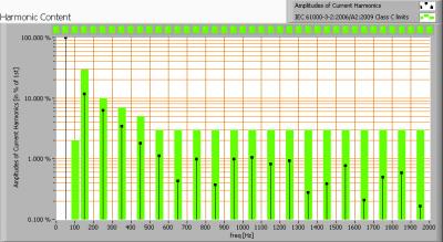 lle_arm2x1500-a-inb-g4-nw_harmonics