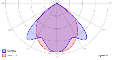 lle_arm2x1500-a-inb-g4-nw_light_diagram