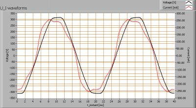 lle_arm2x1500-a-inb-g4-nw_u_i_waveforms