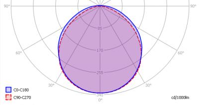 lvs-pp-120-ww_light_diagram