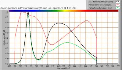 lvs-pp-120-ww_par_spectra_at_1m_distance