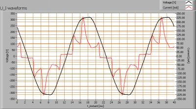 lvs-pp-120-ww_u_i_waveforms