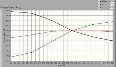 lvs-pp-120-ww_voltagedependency