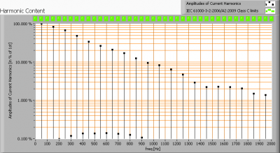 lvs_par30_5x3w_cree_dimmable_harmonics