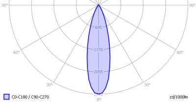 lvs_par30_5x3w_cree_dimmable_light_diagram