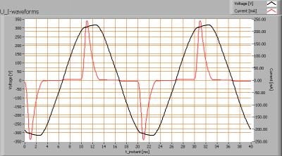 lvs_par30_5x3w_cree_dimmable_u_i_waveforms
