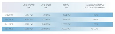 Roadmap windenergie