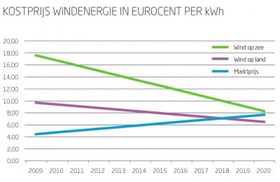 prijs windenergie