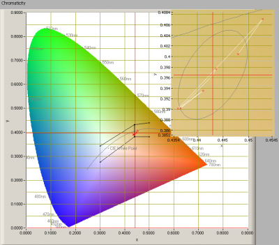 chromaticity_initial_overview