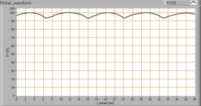 duurproef_lil_e27_flicker_waveforms
