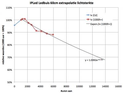 extrapolatie_ipled_60cm