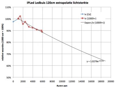ipled_120cm_extrapolatie