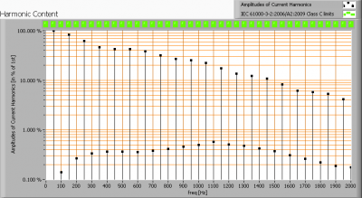 lil_e27_powerproledbol3x2wcree_harmonics