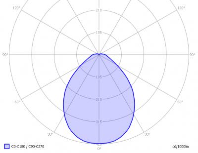 lil_e27_powerproledbol3x2wcree_light_diagram