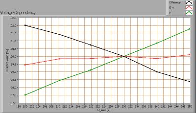 lil_e27_powerproledbol3x2wcree_voltagedependency