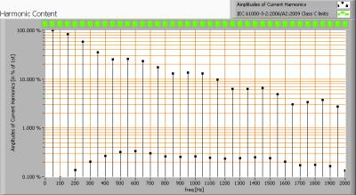 lli_bv_pearshape_8w_e27_ww_harmonics