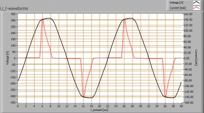 lli_bv_pearshape_8w_e27_ww_u_i_waveforms