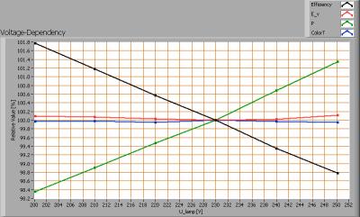 lli_bv_pearshape_8w_e27_ww_voltagedependency