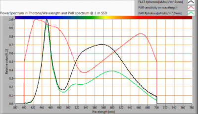 ESTTECH-T8B150CW_PAR_spectra_at_1m_distance