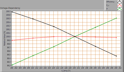 ESTTECH-T8B150CW_voltagedependency