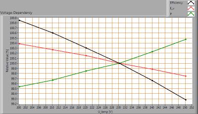 ESTTECH-T8H120CW_voltagedependency