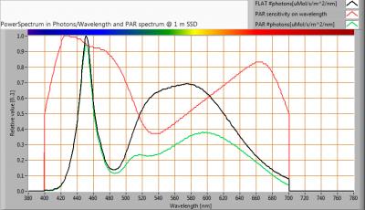 ESTTECH-T8H150CW_PAR_spectra_at_1m_distance