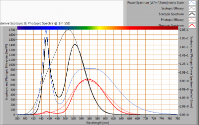 ESTTECH-T8H150CW_S_and_P_spectra_at_1m_distance