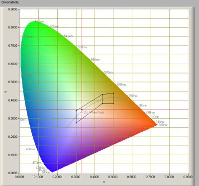 ESTTECH-T8H150CW_chromaticity