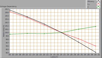 ESTTECH-T8H150CW_voltagedependency