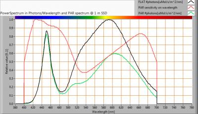 ESTTECH-T8B120NW_PAR_spectra_at_1m_distance