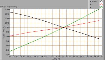 ESTTECH-T8B120NW_voltagedependency