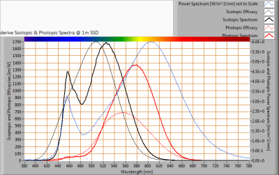 ESTTECH-T8B120WW_S_and_P_spectra_at_1m_distance