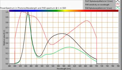 Hagro-PremiumLED100_-20_PAR_spectra_at_1m_distance