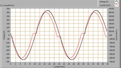Hagro-PremiumLED100_-20_U_I_waveforms