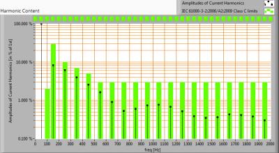 Hagro-PremiumLED100_-20_harmonics