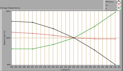 Hagro-PremiumLED100_-20_voltagedependency