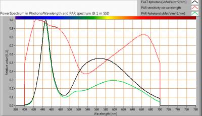 Hagro-PremiumLED140_-20_PAR_spectra_at_1m_distance