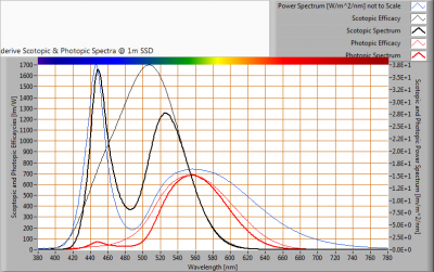Hagro-PremiumLED140_-20_S_and_P_spectra_at_1m_distance