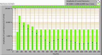 Hagro-PremiumLED140_-20_harmonics