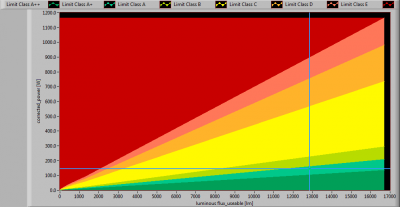 Hagro-PremiumLED140_-20_position_lumFlux_Power_graph2013