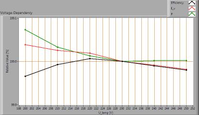 Hagro-PremiumLED140_-20_voltagedependency