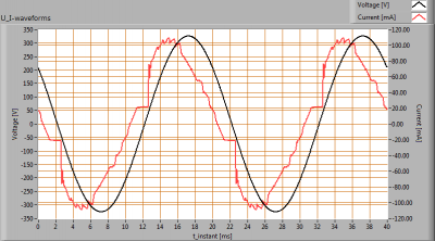 LUMISSION-Inpact150LED10A_U_I_waveforms