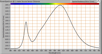 LUMISSION-Inpact150LED10A_VIS_powerspectrum_at_1m_distance