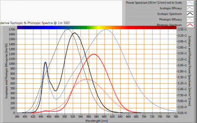 LUMISSION-Inpact150LED10B_S_and_P_spectra_at_1m_distance
