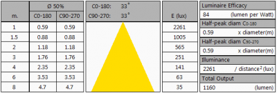 LUMISSION-Inpact150LED10B_summary2